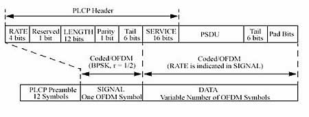 无线网标准IEEE802.11(转) - 火热的心 - 火热的心的博客